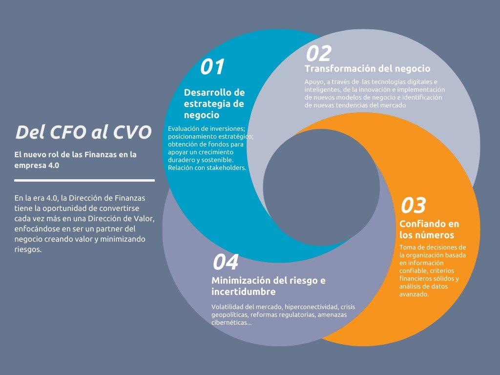 Evolución del director financiero: del CFO al CVO
