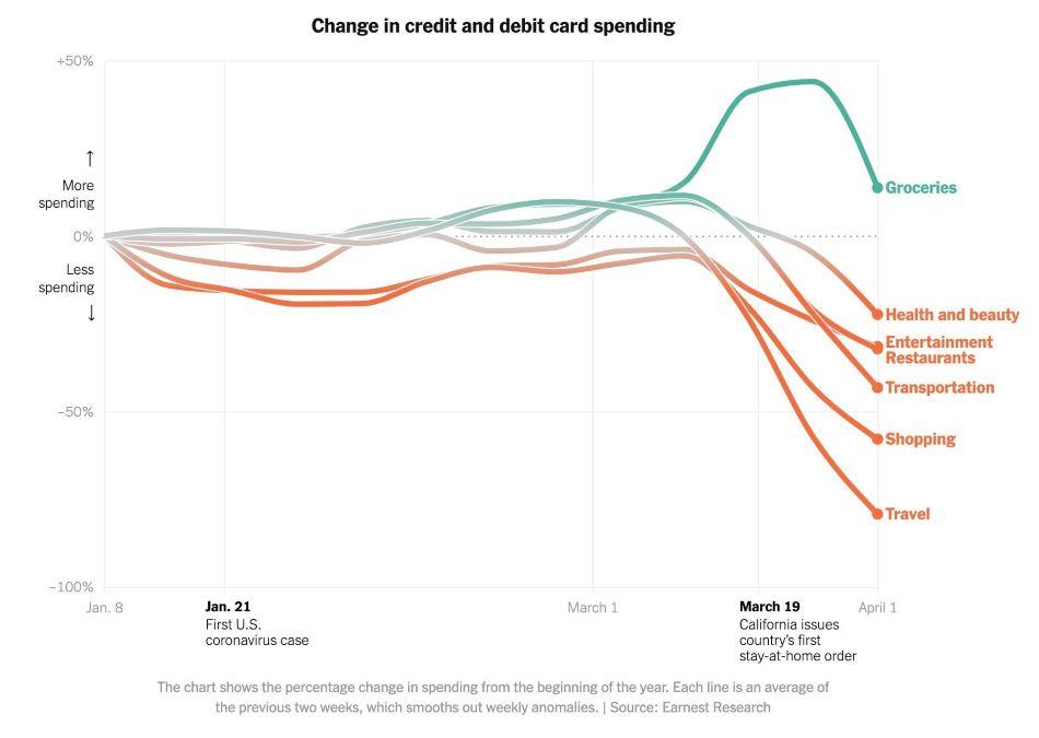 Impacto de la crisis del Covid-19 en los sectores económicos