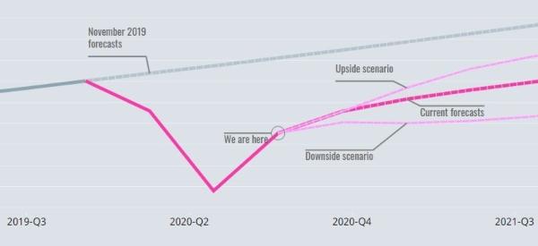 Evolución del PIB - OECD