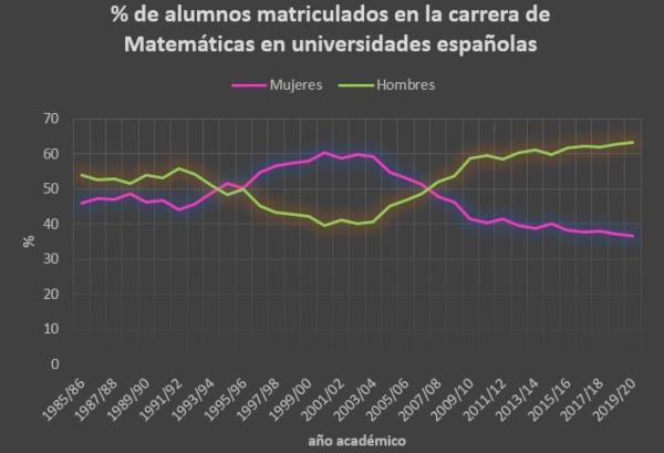 Sexo alumnos matriculados en Matemáticas universidades españolas