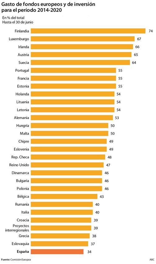 Gasto de fonfos europeos y de inversión 2014-2020-