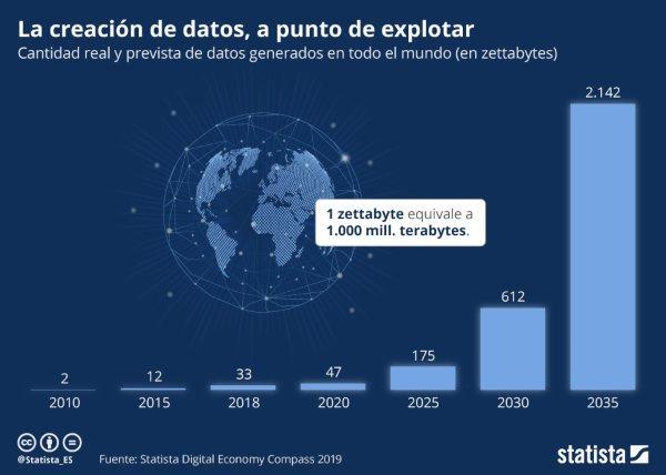 La creación de datos, a punto de explotar